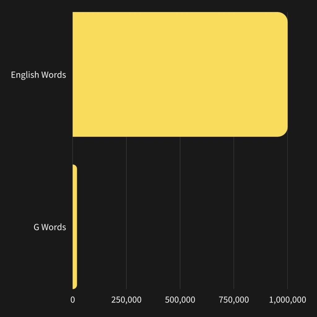 Chart showing number of total English words and total G-words